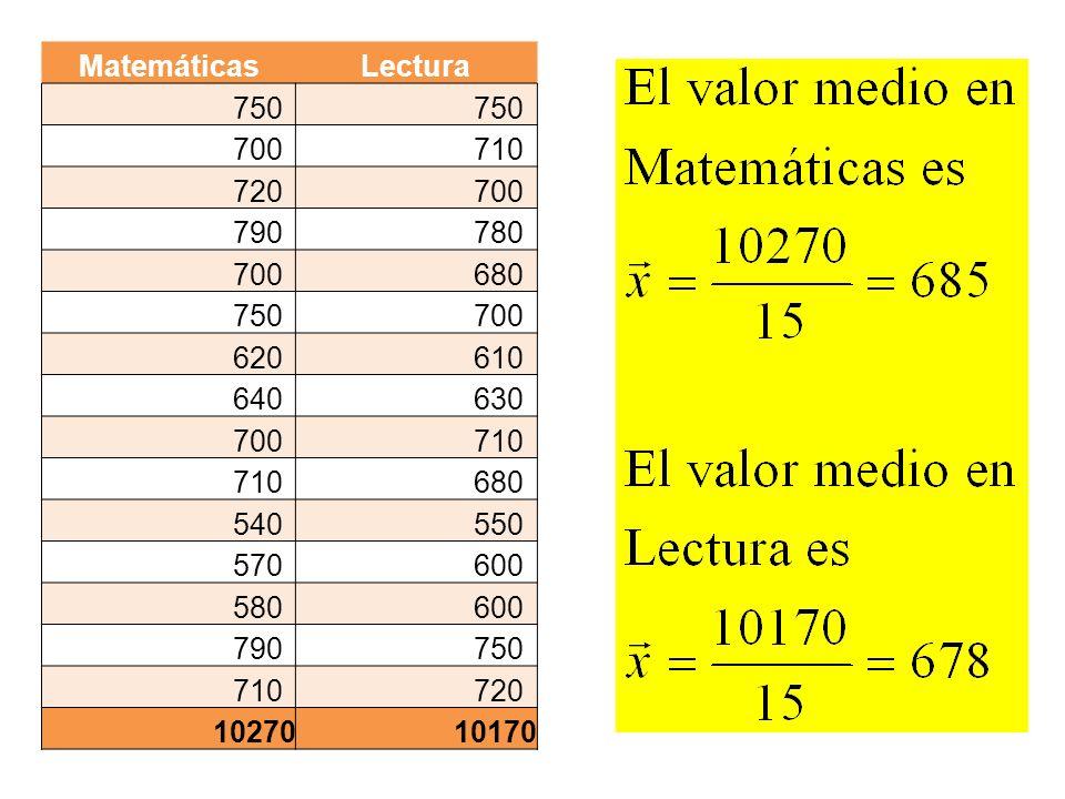 MatemáticasLectura 750 700710 720700 790780 700680 750700 620610 640630 700710 680 540550 570600 580600 790750 710720 1027010170