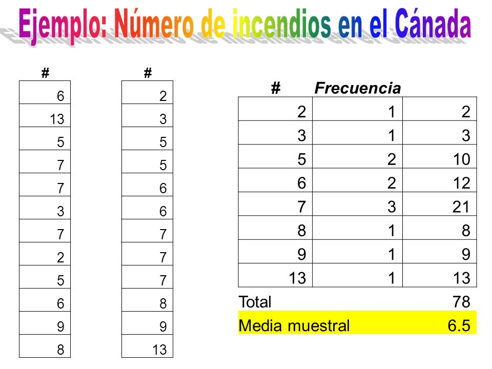 ## 62 133 55 75 76 36 77 27 57 68 99 8 #Frecuencia 212 313 5210 6212 7321 818 919 131 Total78 Media muestral6.5