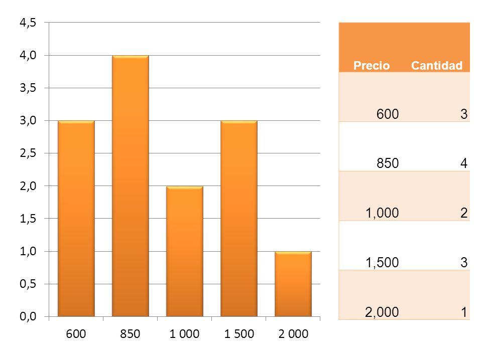 PrecioCantidad 600 3 850 4 1,000 2 1,500 3 2,000 1
