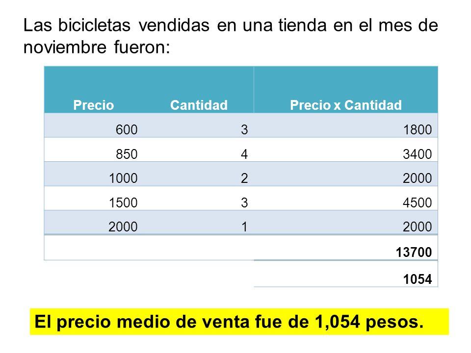 El precio medio de venta fue de 1,054 pesos. Las bicicletas vendidas en una tienda en el mes de noviembre fueron: PrecioCantidadPrecio x Cantidad 6003