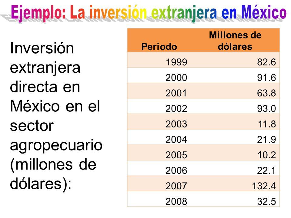 Periodo Millones de dólares 199982.6 200091.6 200163.8 200293.0 200311.8 200421.9 200510.2 200622.1 2007132.4 200832.5 Inversión extranjera directa en