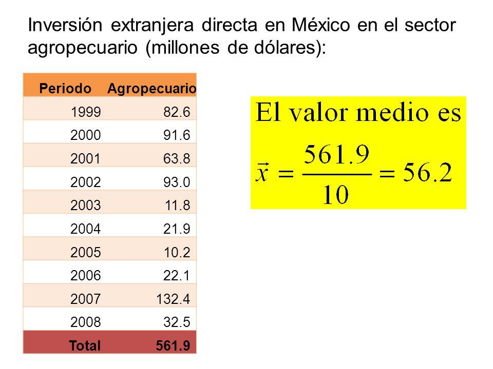 PeriodoAgropecuario 199982.6 200091.6 200163.8 200293.0 200311.8 200421.9 200510.2 200622.1 2007132.4 200832.5 Total561.9