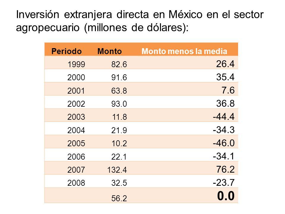 Inversión extranjera directa en México en el sector agropecuario (millones de dólares): PeriodoMontoMonto menos la media 199982.6 26.4 200091.6 35.4 2