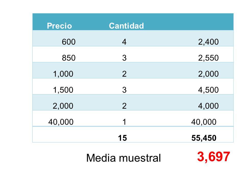 PrecioCantidad 600 4 2,400 850 3 2,550 1,000 2 2,000 1,500 3 4,500 2,000 2 4,000 40,000 1 15 55,450 Media muestral 3,697