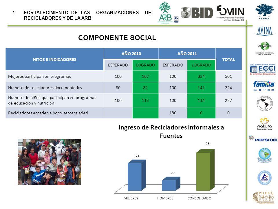 COMPONENTE SOCIAL HITOS E INDICADORES AÑO 2010AÑO 2011 TOTAL ESPERADOLOGRADOESPERADOLOGRADO Mujeres participan en programas100167100334501 Numero de r