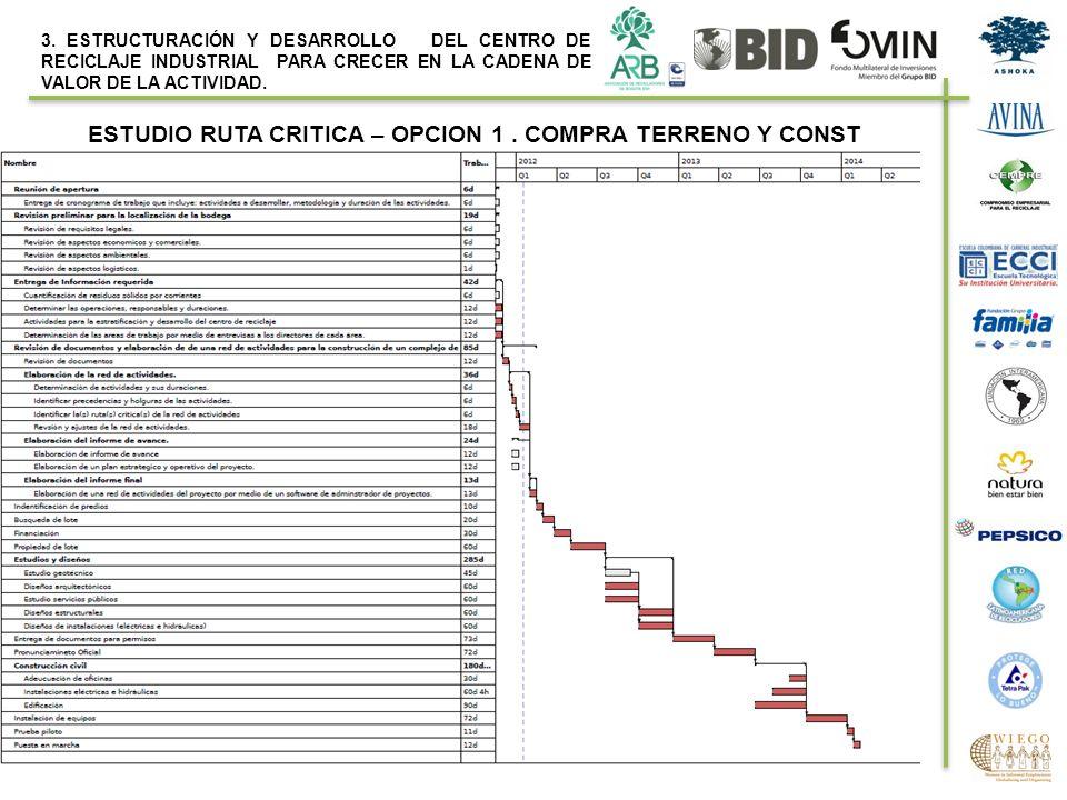 ESTUDIO RUTA CRITICA – OPCION 1. COMPRA TERRENO Y CONST 3. ESTRUCTURACIÓN Y DESARROLLO DEL CENTRO DE RECICLAJE INDUSTRIAL PARA CRECER EN LA CADENA DE