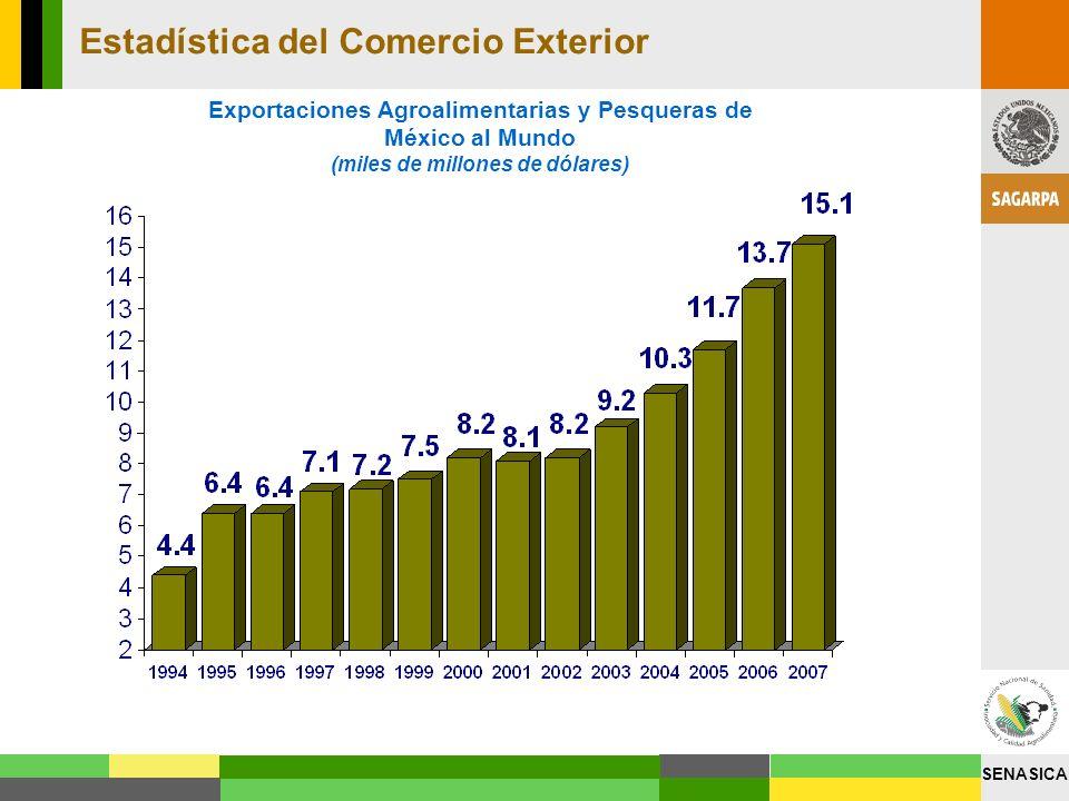 SENASICA Estadística del Comercio Exterior Exportaciones Agroalimentarias y Pesqueras de México al Mundo (miles de millones de dólares)