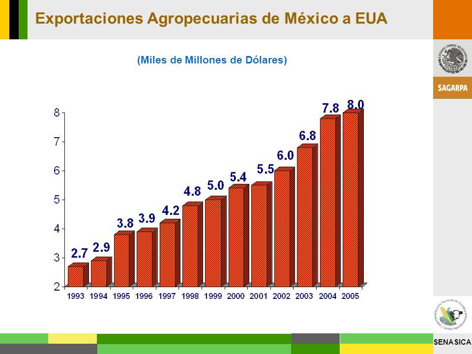 SENASICA Exportaciones Agropecuarias de México a EUA (Miles de Millones de Dólares)