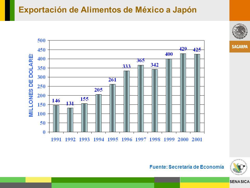 SENASICA Exportación de Alimentos de México a Japón Fuente: Secretaría de Economía