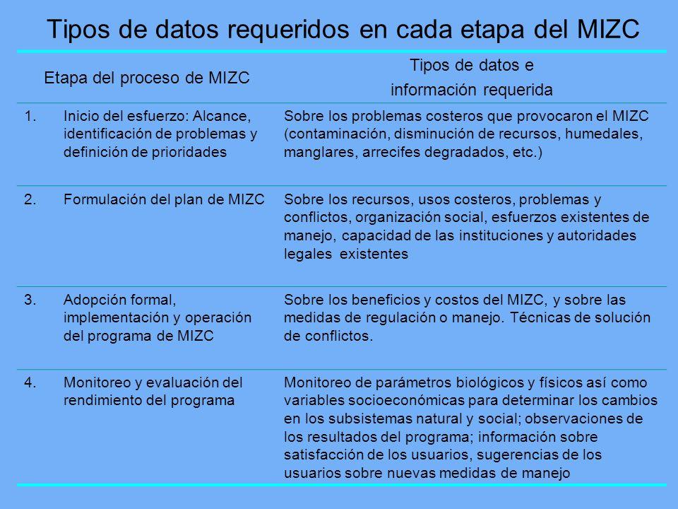 Tipos de datos requeridos en cada etapa del MIZC Etapa del proceso de MIZC Tipos de datos e información requerida 1.Inicio del esfuerzo: Alcance, iden