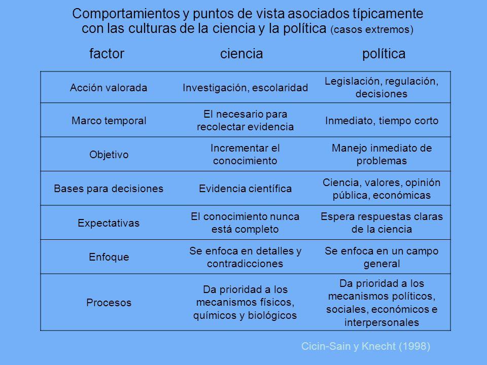 Comportamientos y puntos de vista asociados típicamente con las culturas de la ciencia y la política (casos extremos) factor ciencia política Acción v