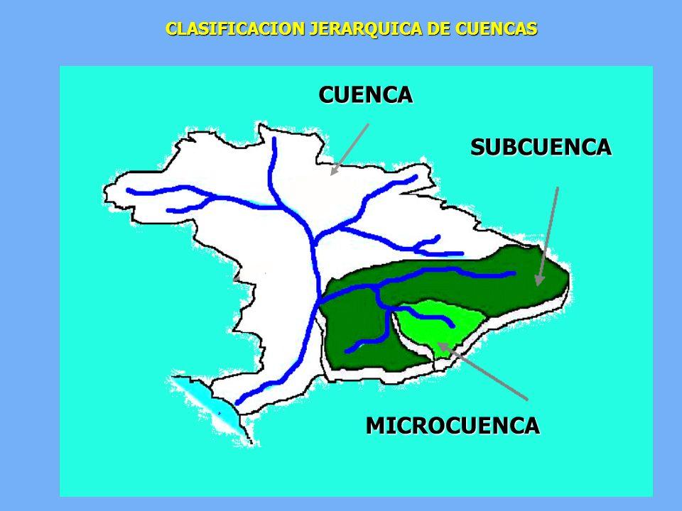 CUENCA SUBCUENCA MICROCUENCA CLASIFICACION JERARQUICA DE CUENCAS