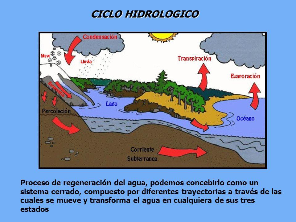 CICLO HIDROLOGICO Proceso de regeneración del agua, podemos concebirlo como un sistema cerrado, compuesto por diferentes trayectorias a través de las