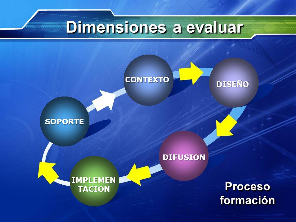 CONTEXTO Text ProcesoformaciónProcesoformación DISEÑO DIFUSION IMPLEMEN TACION SOPORTE Dimensiones a evaluar