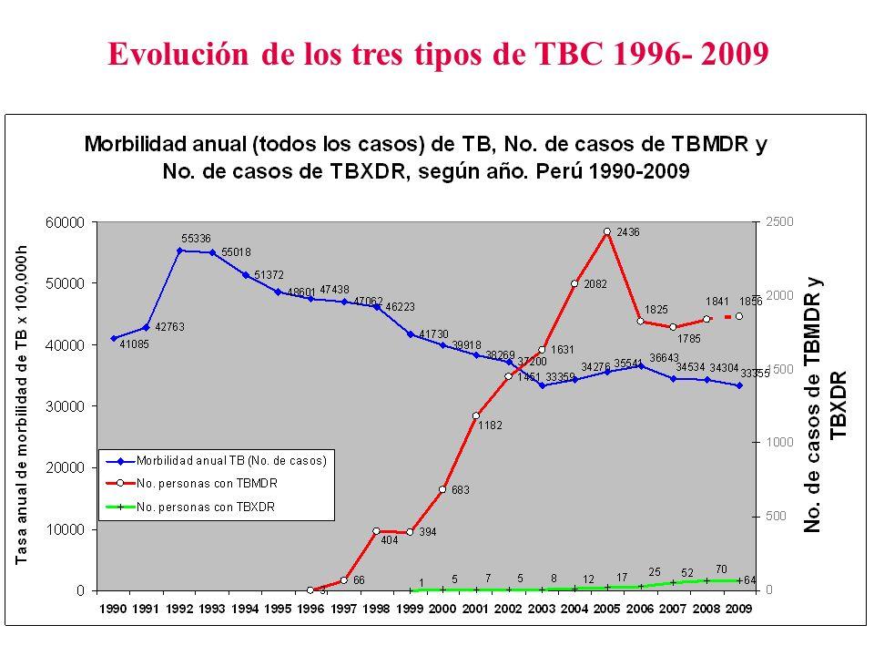 10 Evolución de los tres tipos de TBC 1996- 2009