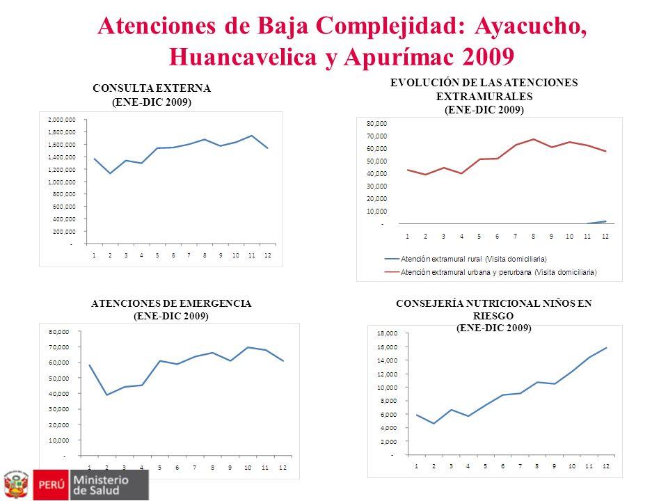 Atenciones de Baja Complejidad: Ayacucho, Huancavelica y Apurímac 2009 CONSULTA EXTERNA (ENE-DIC 2009) EVOLUCIÓN DE LAS ATENCIONES EXTRAMURALES (ENE-D
