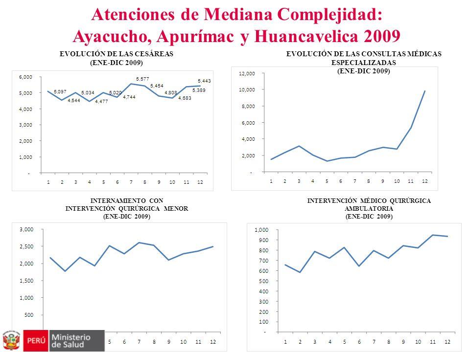Atenciones de Mediana Complejidad: Ayacucho, Apurímac y Huancavelica 2009 EVOLUCIÓN DE LAS CESÁREAS (ENE-DIC 2009) EVOLUCIÓN DE LAS CONSULTAS MÉDICAS