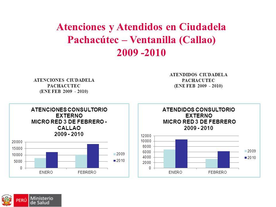 Atenciones y Atendidos en Ciudadela Pachacútec – Ventanilla (Callao) 2009 -2010 ATENDIDOS CIUDADELA PACHACUTEC (ENE FEB 2009 - 2010) ATENCIONES CIUDAD