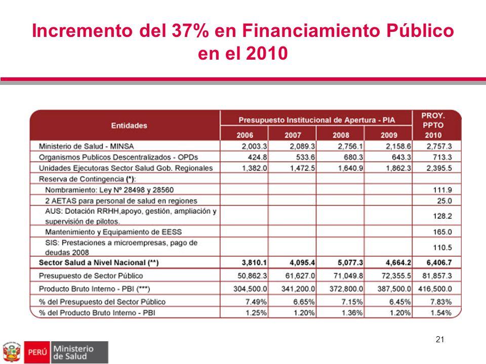 Incremento del 37% en Financiamiento Público en el 2010 21