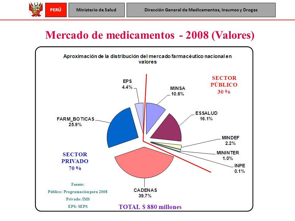 PERÚMinisterio de SaludDirección General de Medicamentos, Insumos y Drogas Mercado de medicamentos - 2008 (Valores) SECTOR PÚBLICO 30 % SECTOR PRIVADO