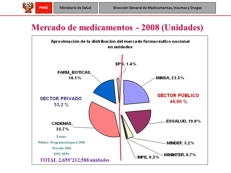 PERÚMinisterio de SaludDirección General de Medicamentos, Insumos y Drogas Mercado de medicamentos - 2008 (Unidades) Fuente: Público: Programación par