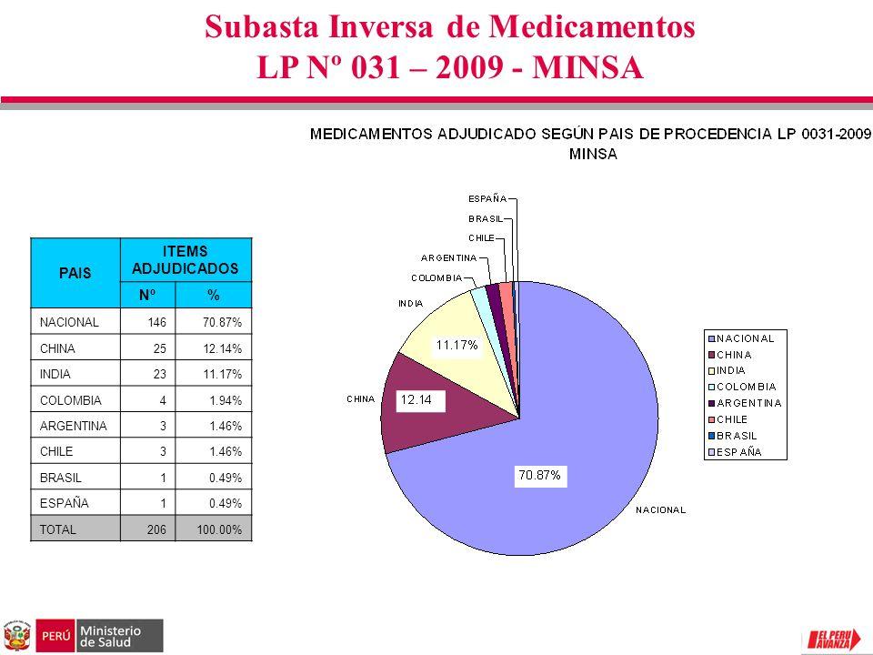 PAIS ITEMS ADJUDICADOS Nº% NACIONAL14670.87% CHINA2512.14% INDIA2311.17% COLOMBIA41.94% ARGENTINA31.46% CHILE31.46% BRASIL10.49% ESPAÑA10.49% TOTAL206