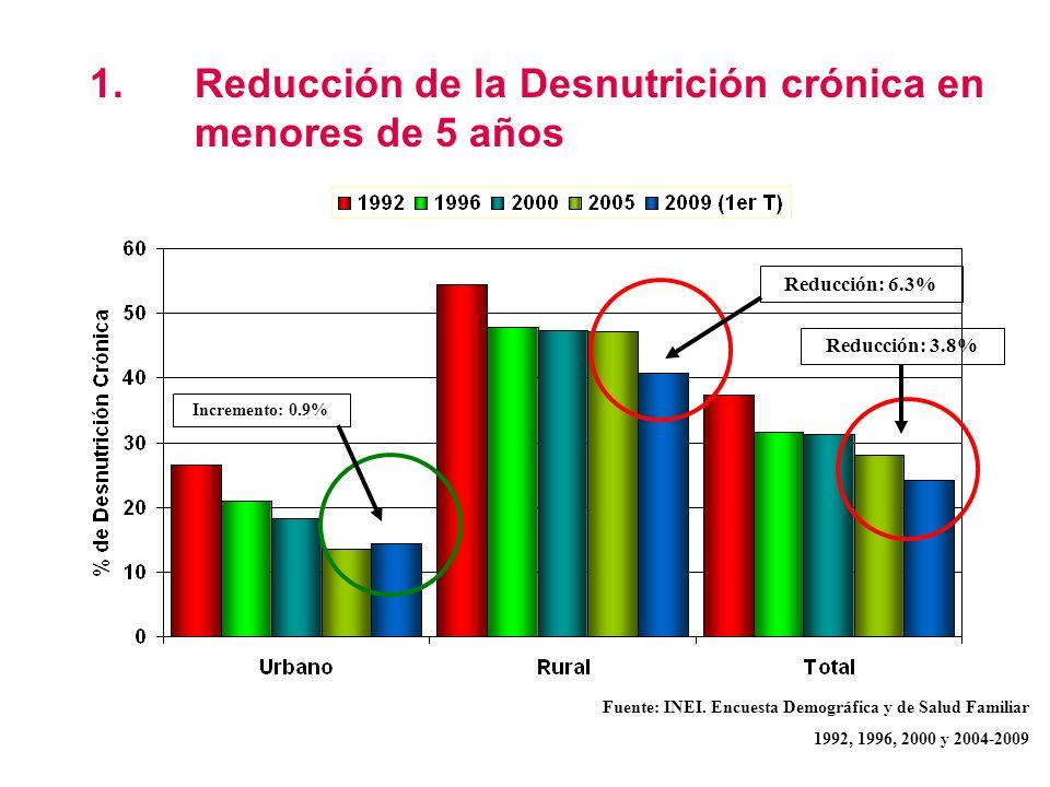 1.Reducción de la Desnutrición crónica en menores de 5 años Fuente: INEI. Encuesta Demográfica y de Salud Familiar 1992, 1996, 2000 y 2004-2009 Reducc