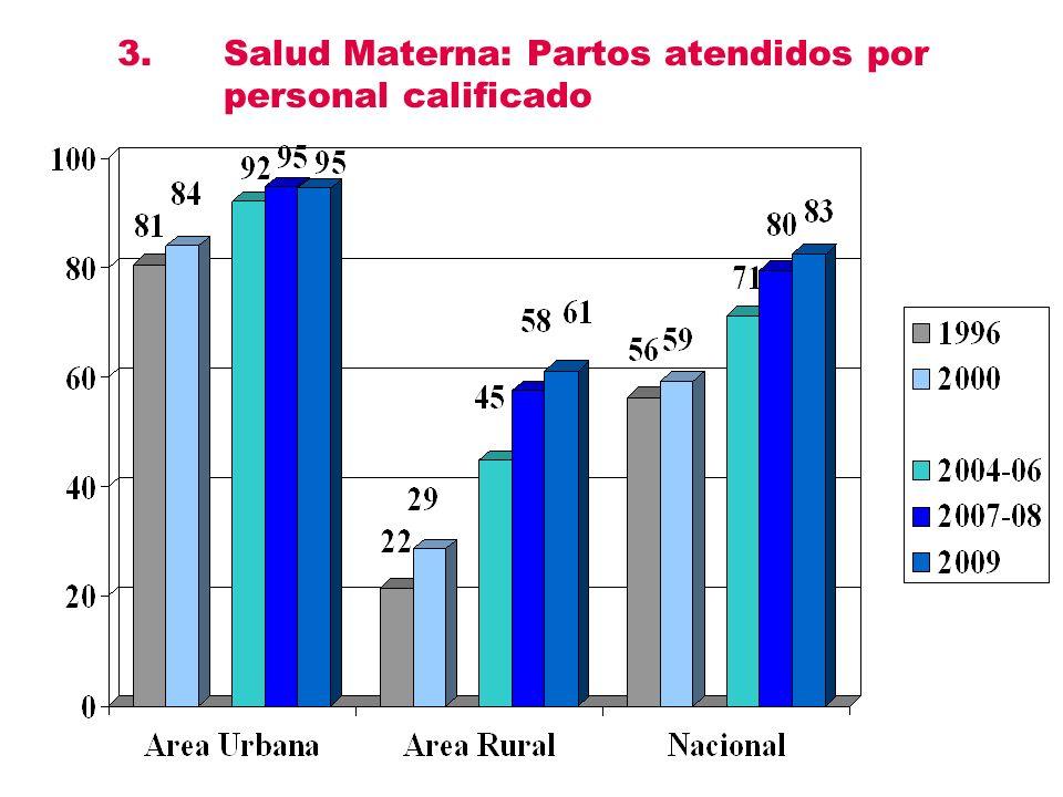 3.Salud Materna: Partos atendidos por personal calificado