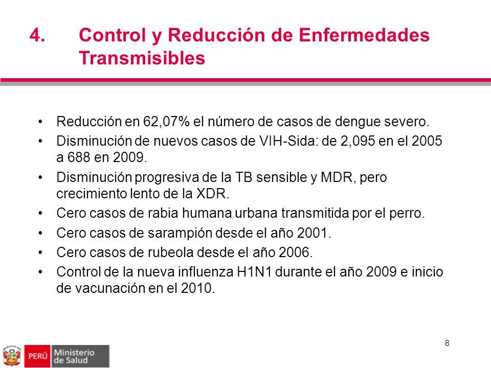 4. Control y Reducción de Enfermedades Transmisibles 8 Reducción en 62,07% el número de casos de dengue severo. Disminución de nuevos casos de VIH-Sid