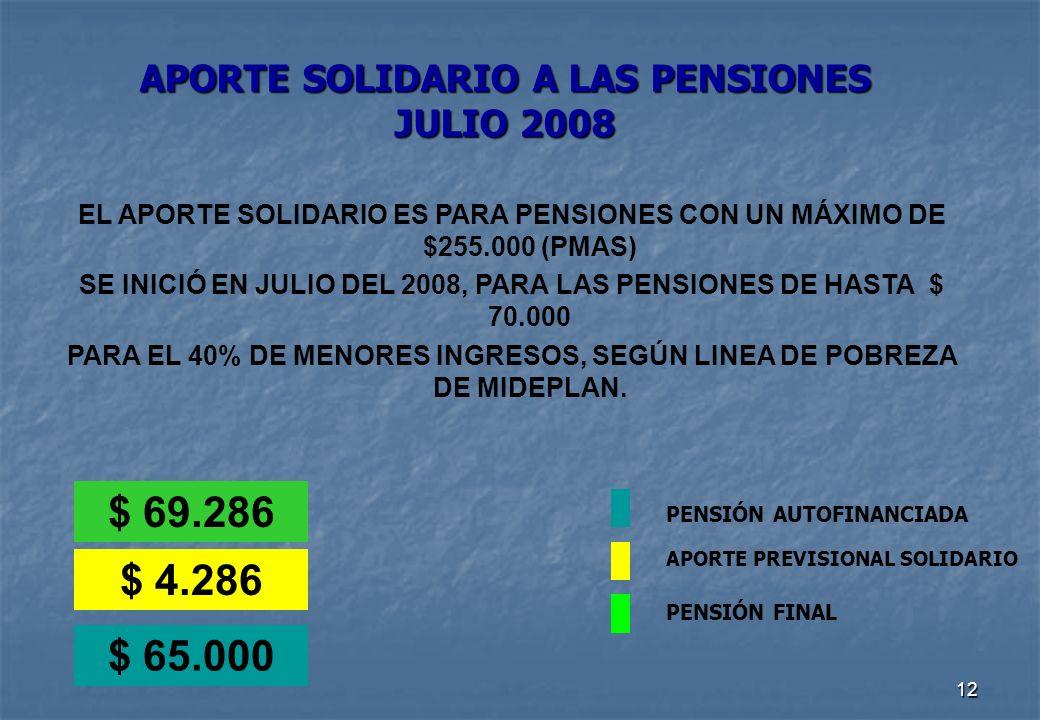 12 APORTE SOLIDARIO A LAS PENSIONES JULIO 2008 $ 65.000 $ 69.286 $ 4.286 EL APORTE SOLIDARIO ES PARA PENSIONES CON UN MÁXIMO DE $255.000 (PMAS) SE INICIÓ EN JULIO DEL 2008, PARA LAS PENSIONES DE HASTA $ 70.000 PARA EL 40% DE MENORES INGRESOS, SEGÚN LINEA DE POBREZA DE MIDEPLAN.
