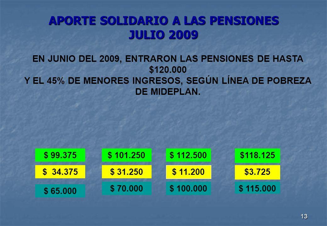 13 APORTE SOLIDARIO A LAS PENSIONES JULIO 2009 EN JUNIO DEL 2009, ENTRARON LAS PENSIONES DE HASTA $120.000 Y EL 45% DE MENORES INGRESOS, SEGÚN LÍNEA DE POBREZA DE MIDEPLAN.