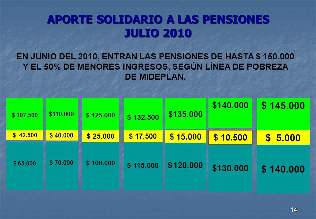 14 APORTE SOLIDARIO A LAS PENSIONES JULIO 2010 EN JUNIO DEL 2010, ENTRAN LAS PENSIONES DE HASTA $ 150.000 Y EL 50% DE MENORES INGRESOS, SEGÚN LÍNEA DE POBREZA DE MIDEPLAN.