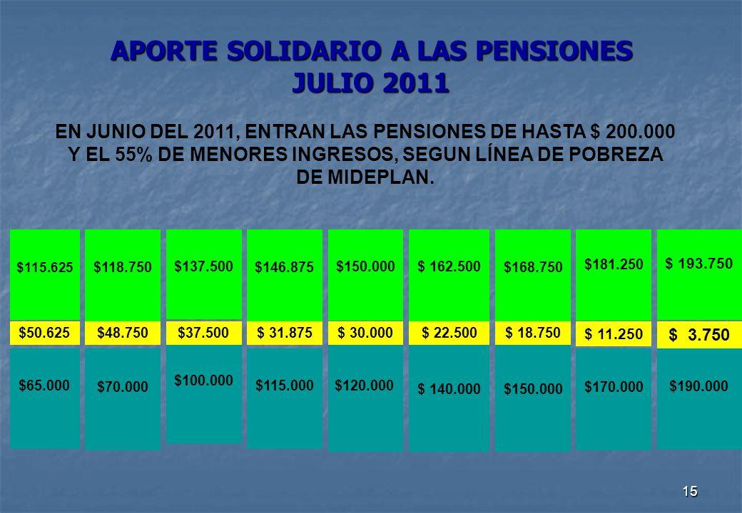 15 APORTE SOLIDARIO A LAS PENSIONES JULIO 2011 EN JUNIO DEL 2011, ENTRAN LAS PENSIONES DE HASTA $ 200.000 Y EL 55% DE MENORES INGRESOS, SEGUN LÍNEA DE POBREZA DE MIDEPLAN.