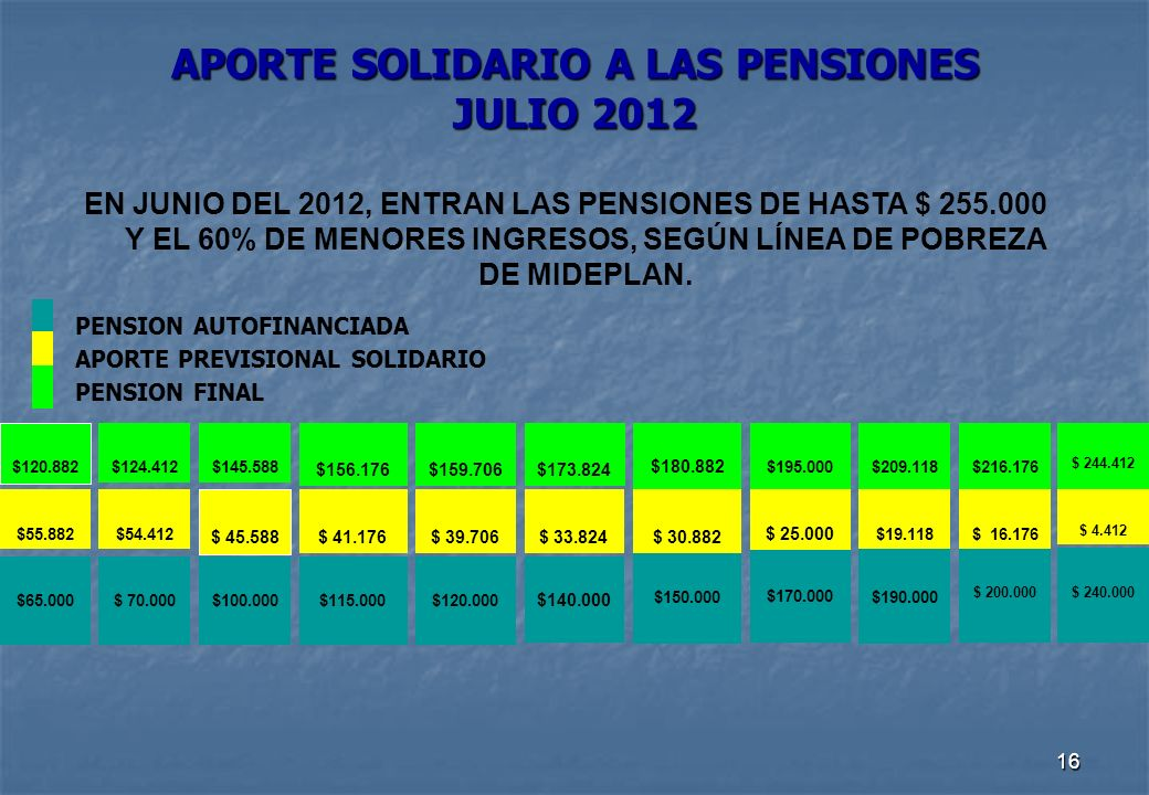 16 APORTE SOLIDARIO A LAS PENSIONES JULIO 2012 EN JUNIO DEL 2012, ENTRAN LAS PENSIONES DE HASTA $ 255.000 Y EL 60% DE MENORES INGRESOS, SEGÚN LÍNEA DE POBREZA DE MIDEPLAN.