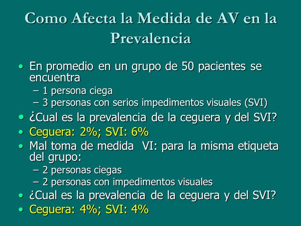 Como Afecta la Medida de AV en la Prevalencia En promedio en un grupo de 50 pacientes se encuentraEn promedio en un grupo de 50 pacientes se encuentra
