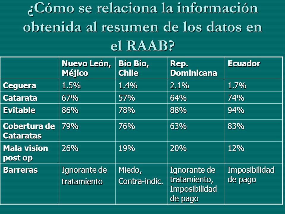 ¿Cómo se relaciona la información obtenida al resumen de los datos en el RAAB? Nuevo León, Méjico Bío Bío, Chile Rep. Dominicana Ecuador Ceguera1.5%1.