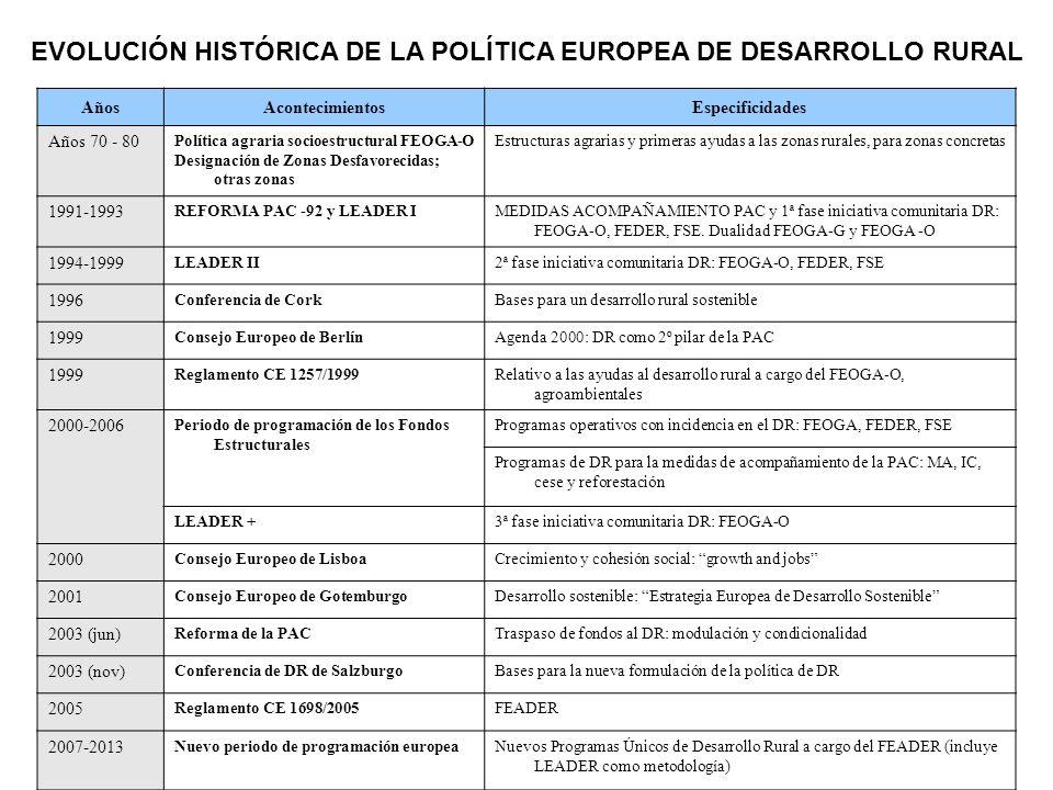 Evolución de la Política de Desarrollo Rural en la UE Años 70 y p.80 1988 1992 1999 2003 2005 2013 Política de Estructuras FEOGA-O 6 Primas y Ayudas Territoriales Integración en la Política Regional Fases Iniciativa Comunitaria de los FF.EE.