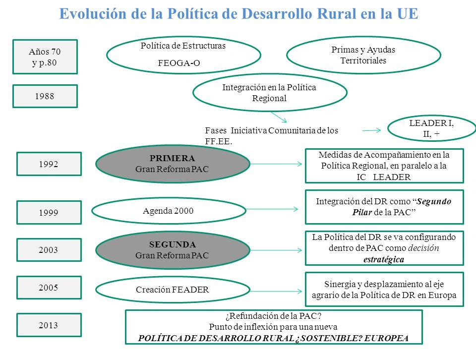 UNIÓN EUROPEA Dos GRANDES POLÍTICAS PRESUPUESTARIAS ACTUACIONES PÚBLICAS CUALITATIVAS PAC POLÍTICA REGIONAL POLÍTICA EXTERIOR POLÍTICA DE I+D+i / TECNOLÓGICA ENERGÍA POLÍTICA MEDIOAMBIENTAL