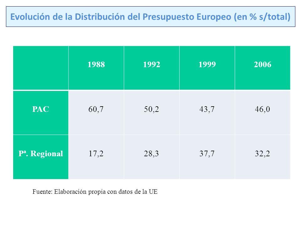 POLÍTICA RURAL DE EJECUCIÓN COORDINADA Agendas y Políticas Tradicionales Agendas y Políticas Modernas Política Agrícola Sectorial Política Agrícola Territorial POLÍTICAS RURALES Cohesión y Redistribución Competencia y Protección Superar prejuicios Agraristas Superar Prejuicio s Urbanos Competencia Sostenible y Cohesión Activación de la promoción y creación de Redes de Desarrollo Fuente: http://ec.europa.eu/agriculture/events/cyprus2008/rapp_ws4_en.pdf.http://ec.europa.eu/agriculture/events/cyprus2008/rapp_ws4_en.pdf