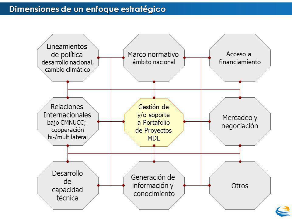 Dimensiones de un enfoque estratégico Portafolio de Proyectos MDL Gestión de y/o soporte a Portafolio de Proyectos MDL Lineamientos de política desarr