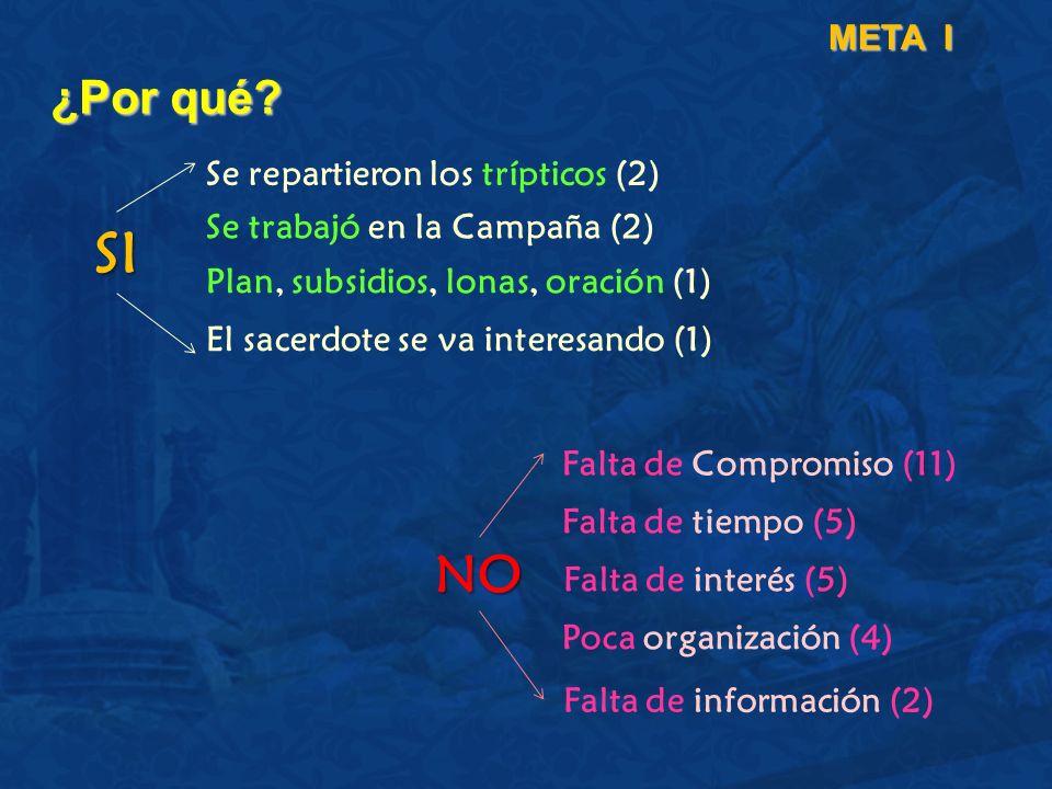 ¿Por qué? META I Se repartieron los trípticos (2) Se trabajó en la Campaña (2) Plan, subsidios, lonas, oración (1) Falta de Compromiso (11) Falta de t