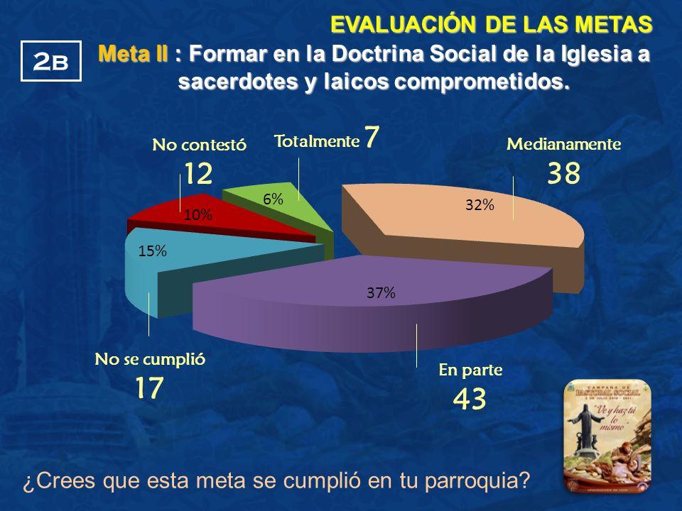 ¿Crees que esta meta se cumplió en tu parroquia? EVALUACIÓN DE LAS METAS No contestó 12 Medianamente 38 No se cumplió 17 2b Meta II : Formar en la Doc