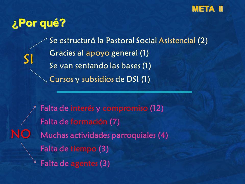 ¿Por qué? META II Se estructuró la Pastoral Social Asistencial (2) Gracias al apoyo general (1) Se van sentando las bases (1) Falta de interés y compr