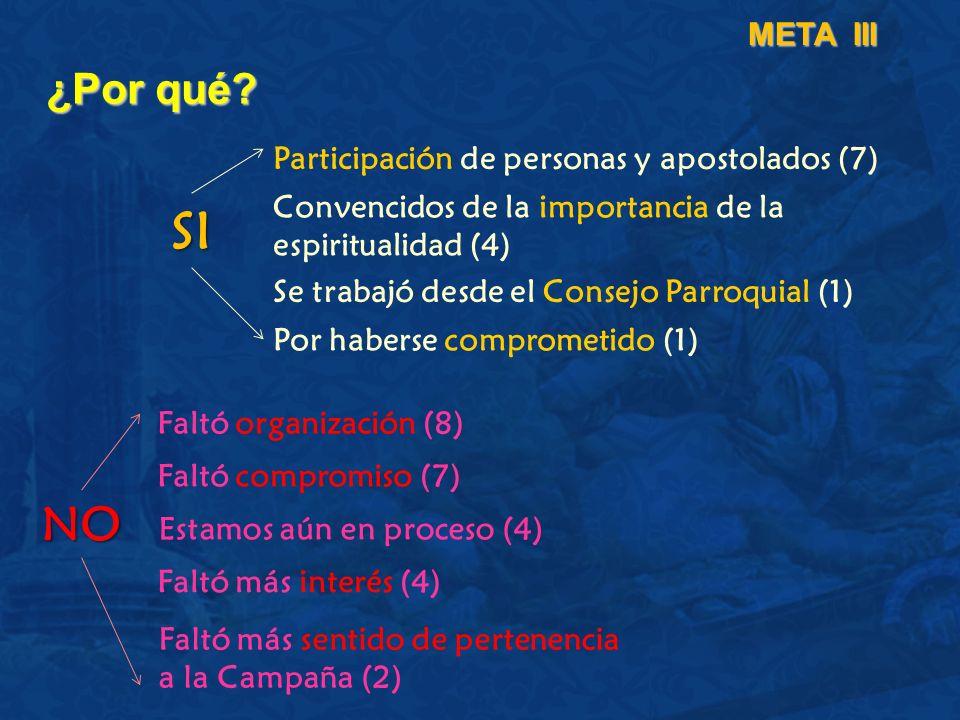 ¿Por qué? META III Participación de personas y apostolados (7) Convencidos de la importancia de la espiritualidad (4) Se trabajó desde el Consejo Parr
