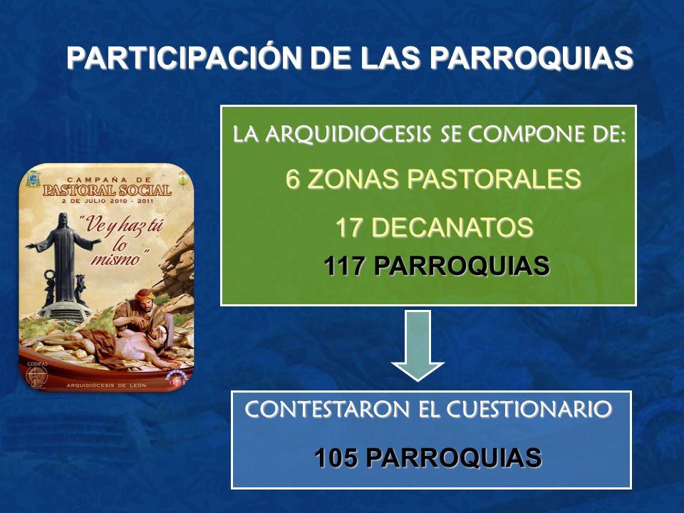 117 PARROQUIAS CONTESTARON EL CUESTIONARIO LA ARQUIDIOCESIS SE COMPONE DE: 6 ZONAS PASTORALES 17 DECANATOS 105 PARROQUIAS PARTICIPACIÓN DE LAS PARROQU