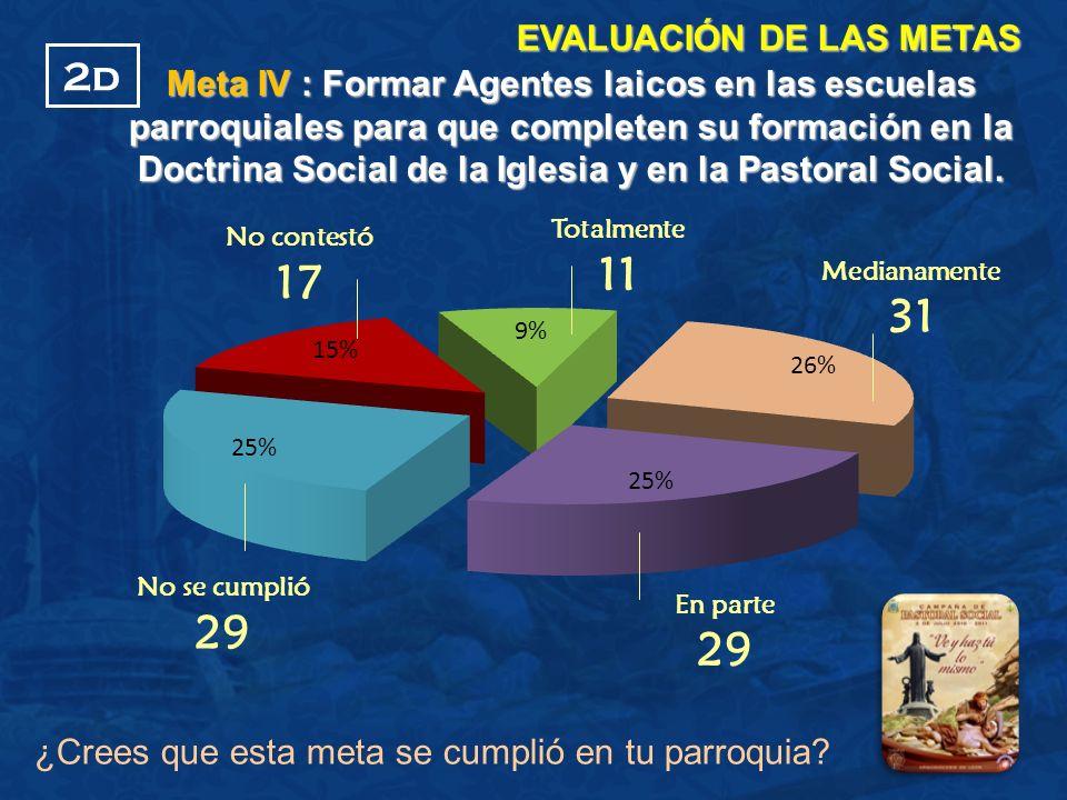 ¿Crees que esta meta se cumplió en tu parroquia? EVALUACIÓN DE LAS METAS No contestó 17 Medianamente 31 No se cumplió 29 2d Meta IV : Formar Agentes l