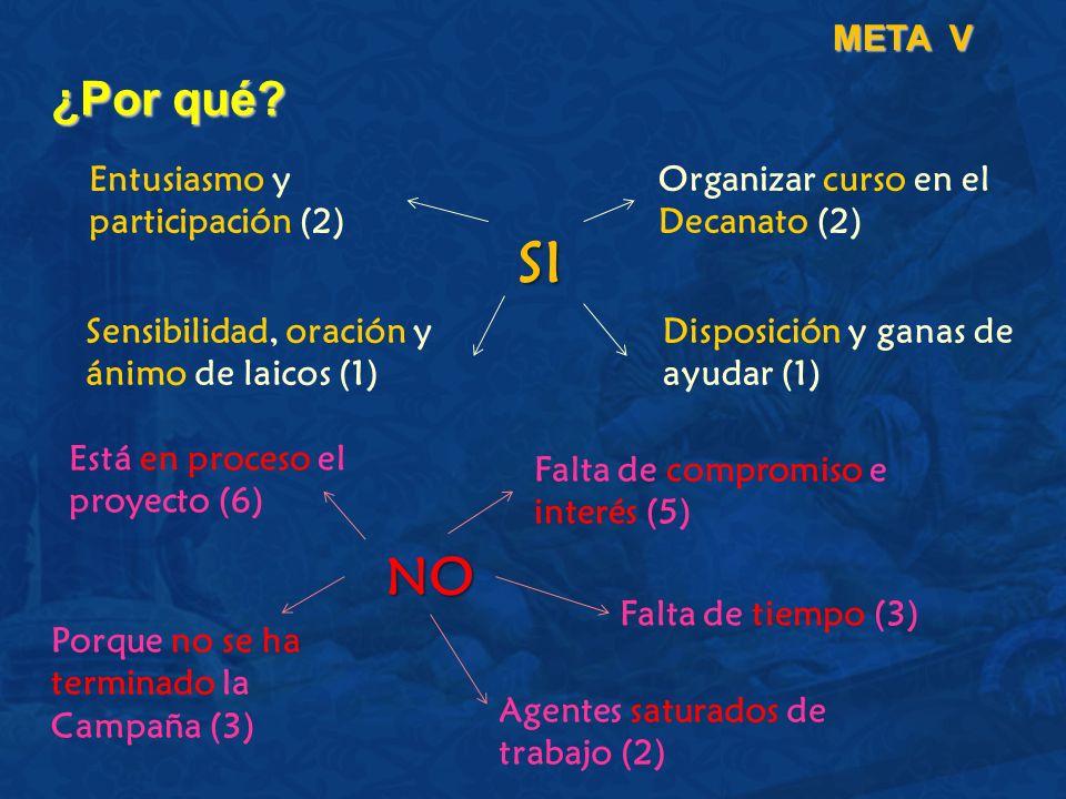 ¿Por qué? META V Entusiasmo y participación (2) Organizar curso en el Decanato (2) Sensibilidad, oración y ánimo de laicos (1) Está en proceso el proy