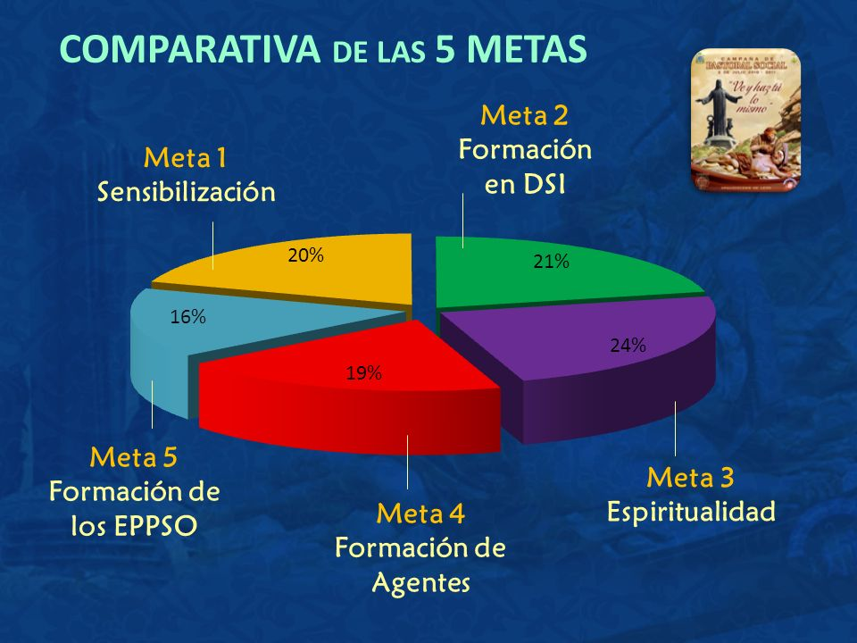 Meta 1 Sensibilización Meta 2 Formación en DSI Meta 3 Espiritualidad Meta 4 Formación de Agentes Meta 5 Formación de los EPPSO COMPARATIVA DE LAS 5 ME