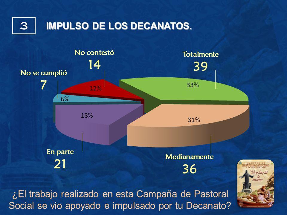 No contestó 14 Medianamente 36 No se cumplió 7 En parte 21 Totalmente 39 IMPULSO DE LOS DECANATOS. 3 ¿El trabajo realizado en esta Campaña de Pastoral