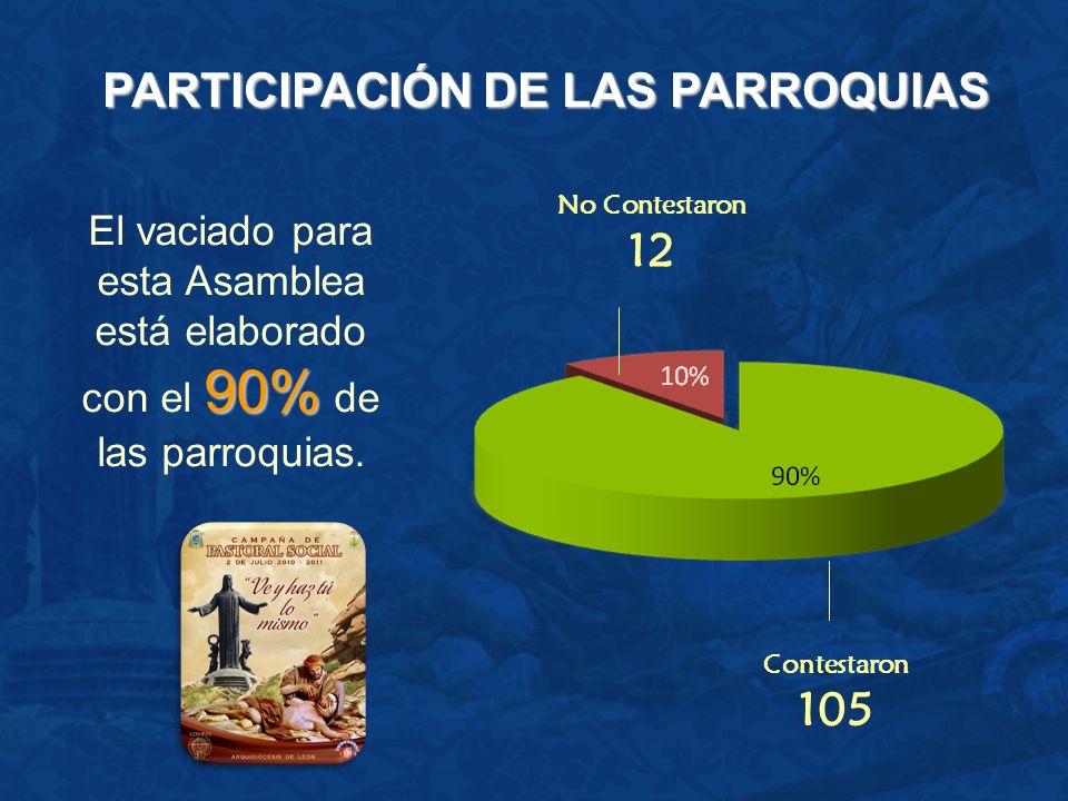 OBJETIVO GENERAL No contestó 12 Medianamente 44 No se cumplió 4 En parte 48 Totalmente 9 Impulsar la Pastoral Social, estructurada y orgánica en todas las parroquias.